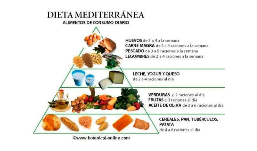 Donde se consume la dieta mediterranea italiana
